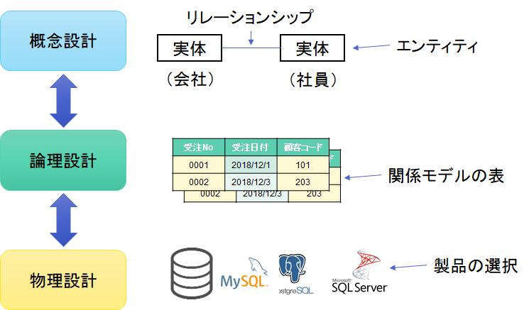 データベースのモデルと設計(ト...