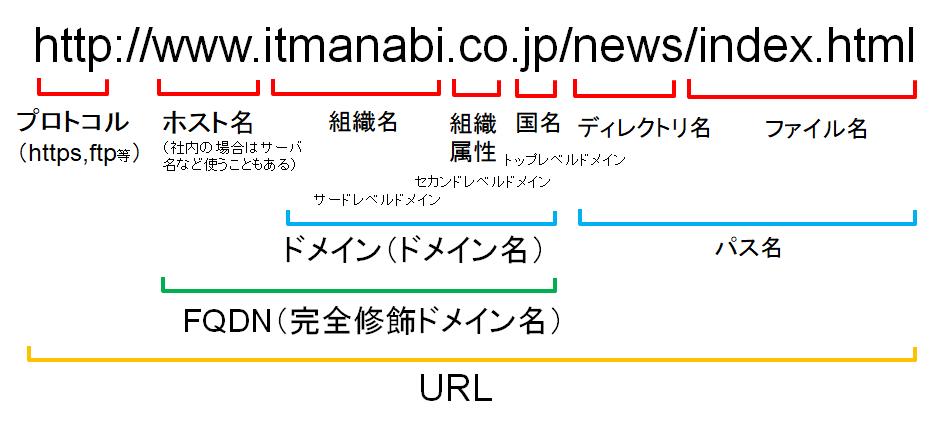 https://itmanabi.com/wp-content/uploads/2018/12/url-relation.png