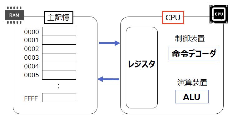 cpu 命令 メモリ